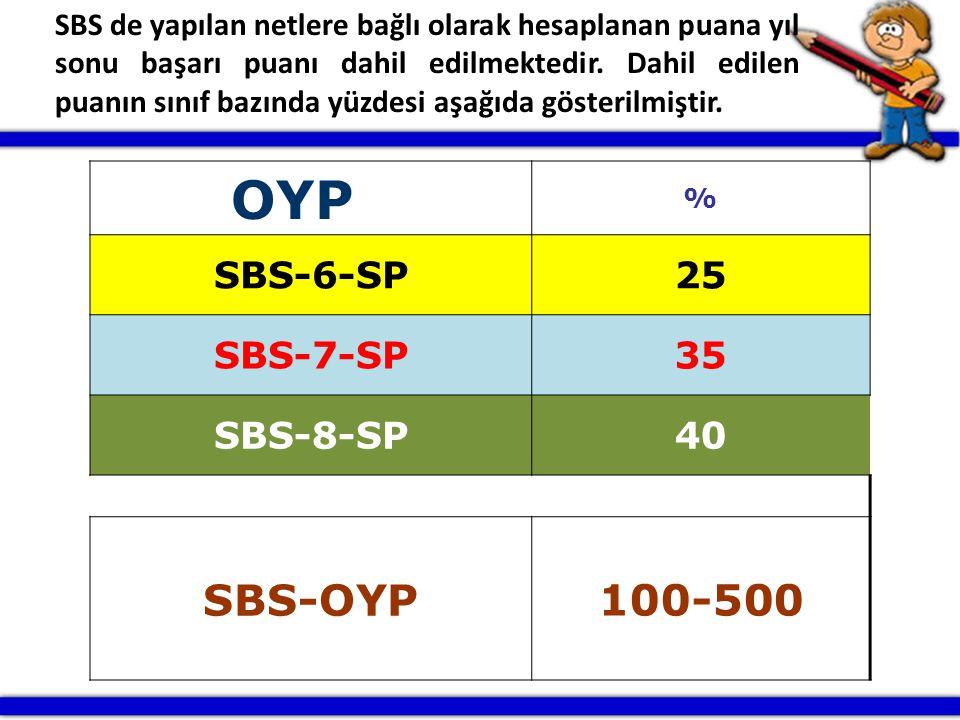 OYP % SBS-6-SP25 SBS-7-SP35 SBS-8-SP40 SBS-OYP100-500 SBS de yapılan netlere bağlı olarak hesaplanan puana yıl sonu başarı puanı dahil edilmektedir. D