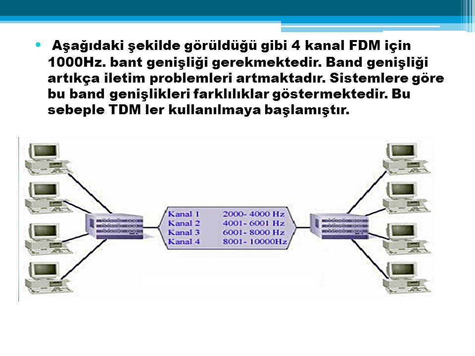 Aşağıdaki şekilde görüldüğü gibi 4 kanal FDM için 1000Hz. bant genişliği gerekmektedir. Band genişliği artıkça iletim problemleri artmaktadır. Sisteml