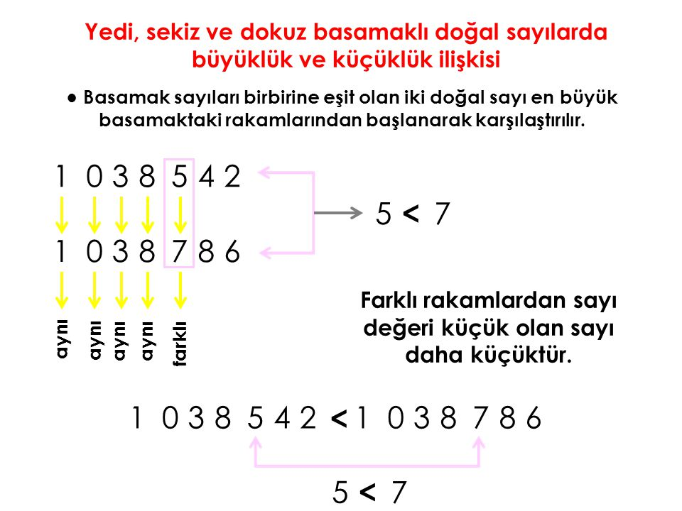 Yedi, sekiz ve dokuz basamaklı doğal sayılarda büyüklük ve küçüklük ilişkisi ● Basamak sayıları birbirine eşit olan iki doğal sayı en büyük basamaktak
