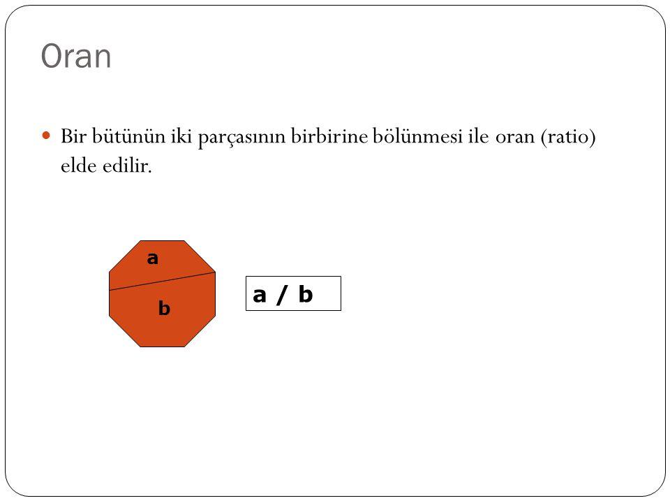 Oran Bir bütünün iki parçasının birbirine bölünmesi ile oran (ratio) elde edilir. a b a / b