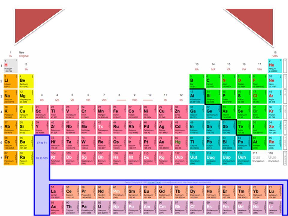 Aynı cins atomlardan oluşan, fiziksel ya da kimyasal yollar- la kendinden daha basit ve farklı maddelere ayrılamayan saf maddelere element denir.