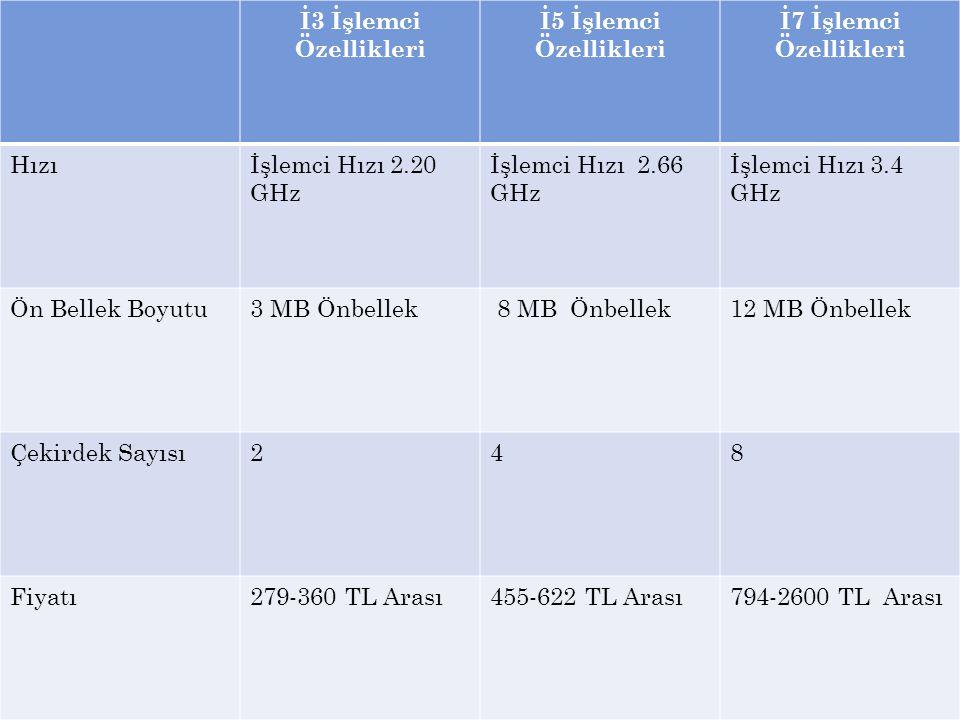 İ3 İşlemci Özellikleri İ5 İşlemci Özellikleri İ7 İşlemci Özellikleri Hızıİşlemci Hızı 2.20 GHz İşlemci Hızı 2.66 GHz İşlemci Hızı 3.4 GHz Ön Bellek Bo