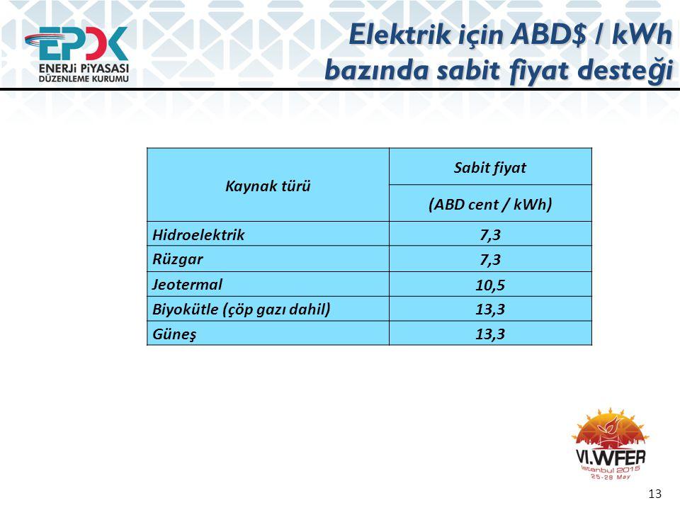 Elektrik için ABD$ / kWh bazında sabit fiyat deste ğ i Kaynak türü Sabit fiyat (ABD cent / kWh) Hidroelektrik 7,3 Rüzgar 7,3 Jeotermal 10,5 Biyokütle