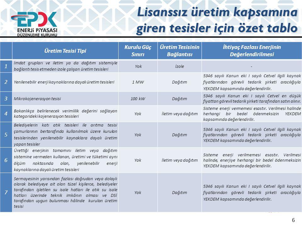 Alınacak bedeller Başvuru bedeli ve yıllık işletim bedeli (TL) 2011201220132014 Başvuru bedeli250 273294,50 Yıllık işletim bedeli000 17