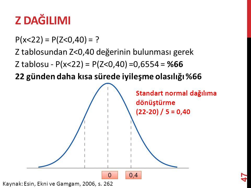 Z DAĞILIMI P(x<22) = P(Z<0,40) = ? Z tablosundan Z<0,40 değerinin bulunması gerek Z tablosu - P(x<22) = P(Z<0,40) =0,6554 = %66 22 günden daha kısa sü
