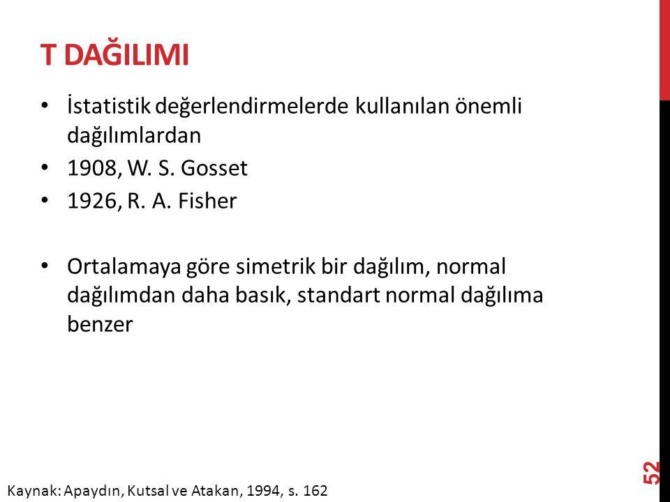 T DAĞILIMI İstatistik değerlendirmelerde kullanılan önemli dağılımlardan 1908, W. S. Gosset 1926, R. A. Fisher Ortalamaya göre simetrik bir dağılım, n