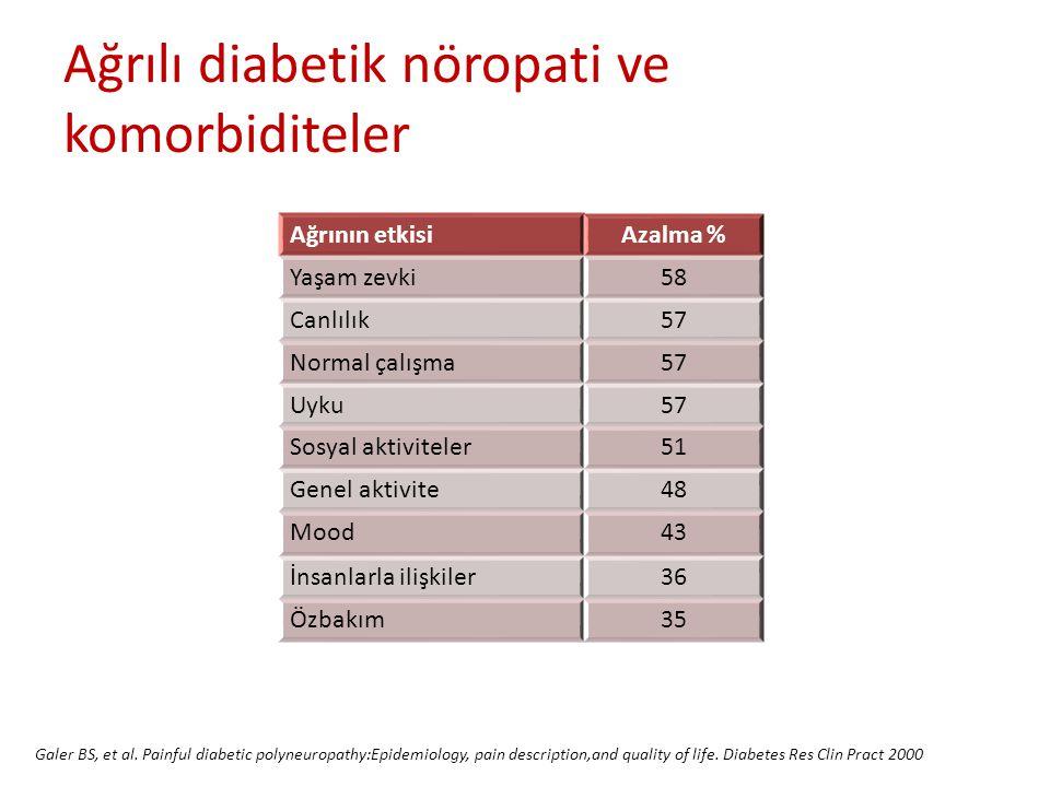 Ağrının etkisiAzalma % Yaşam zevki58 Canlılık57 Normal çalışma57 Uyku57 Sosyal aktiviteler51 Genel aktivite48 Mood43 İnsanlarla ilişkiler36 Özbakım35 Galer BS, et al.