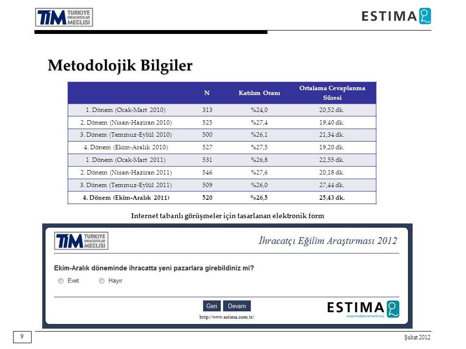 Şubat 2012 10 Görüşülen Firmaların Sektörlere Göre Dağılımı SektörToplamOran Tekstil, Hazır Giyim, Deri ve Halı13526,5% Demirçelik ve Demirdışı Metaller7614,6% Bitkisel Ürünler7013,5% Hububat- Bakliyat407,7% Otomotiv Sanayi397,5% Makine, Elektrik- Elektronik ve Bilişim346,5% Kimyevi Maddeler ve Mamulleri336,3% Ağaç Orman Ürünleri305,8% Toprak Ürünleri ve Madencilik295,6% Su Ürünleri ve Hayvansal Mamuller173,3% Dış Ticaret Sermaye Şirketi173,3% Toplam 520100,0% Firmalardan en yüksek ciro elde ettikleri sektörü belirtmeleri istenmiştir.