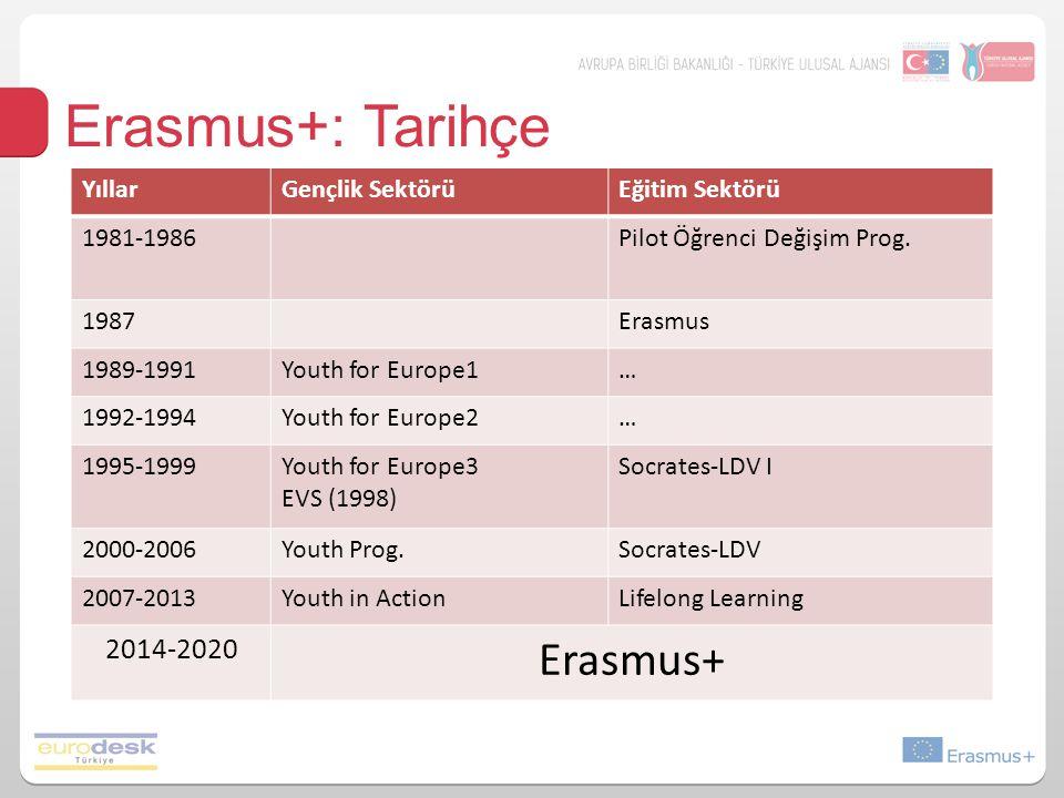 Erasmus+: Tarihçe YıllarGençlik SektörüEğitim Sektörü 1981-1986Pilot Öğrenci Değişim Prog. 1987Erasmus 1989-1991Youth for Europe1… 1992-1994Youth for