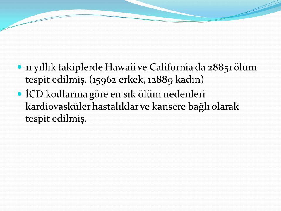 11 yıllık takiplerde Hawaii ve California da 28851 ölüm tespit edilmiş. (15962 erkek, 12889 kadın) İCD kodlarına göre en sık ölüm nedenleri kardiovask