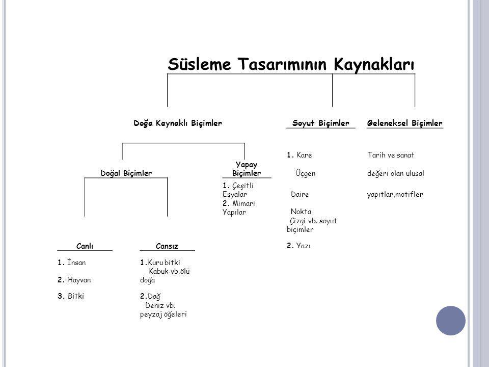 SÜSLEME TASARIMINDA DESEN Desen : Herhangi bir yüzey üzerine nesnelerin çizgilerle yapılan şekli olarak tanımlanır.