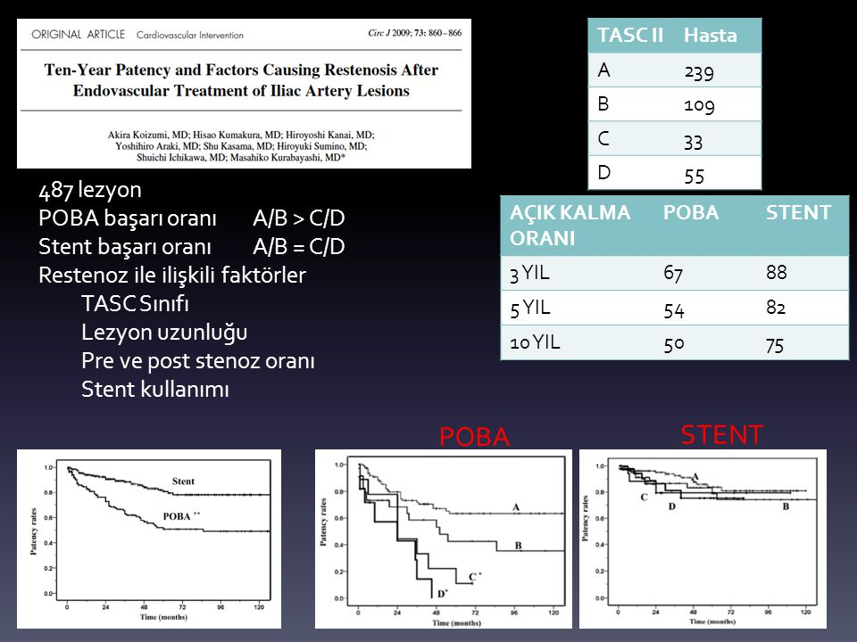 487 lezyon POBA başarı oranı A/B > C/D Stent başarı oranı A/B = C/D Restenoz ile ilişkili faktörler TASC Sınıfı Lezyon uzunluğu Pre ve post stenoz ora