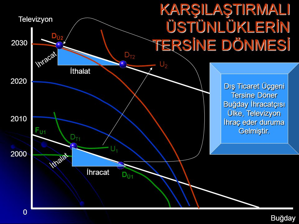 D T2 YOKSULLAŞTIRAN BÜYÜME Televizyon Buğday 0 U1U1 U2U2 F U1 D Ü1 Ekonomik Büyüme Olursa dönüşüm eğrisi Dışa doğru genişler F U2 D Ü2 D T1 Dış Ticare