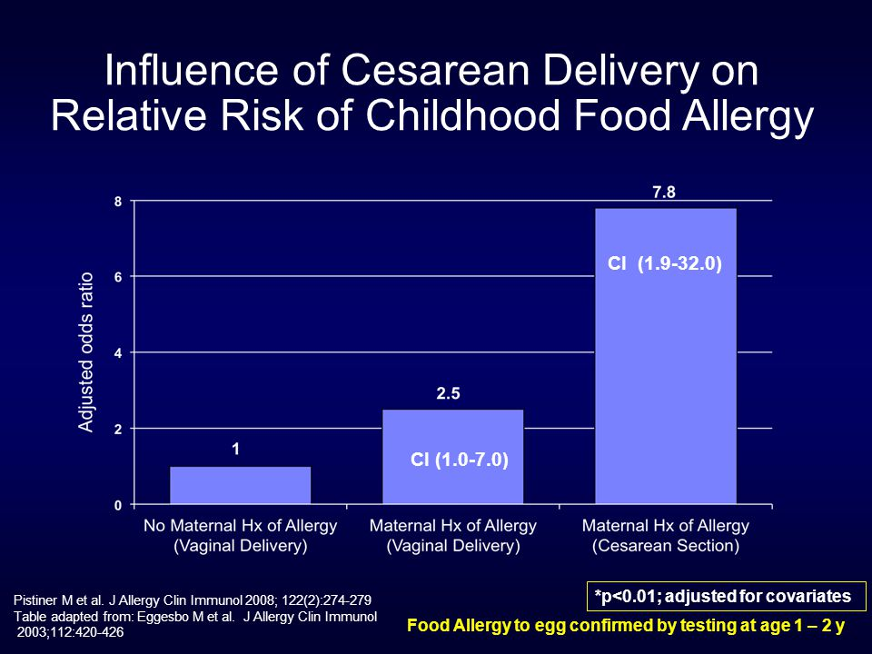 Influence of Cesarean Delivery on Relative Risk of Childhood Food Allergy Food Allergy to egg confirmed by testing at age 1 – 2 y *p<0.01; adjusted for covariates CI (1.9-32.0) CI (1.0-7.0) Pistiner M et al.
