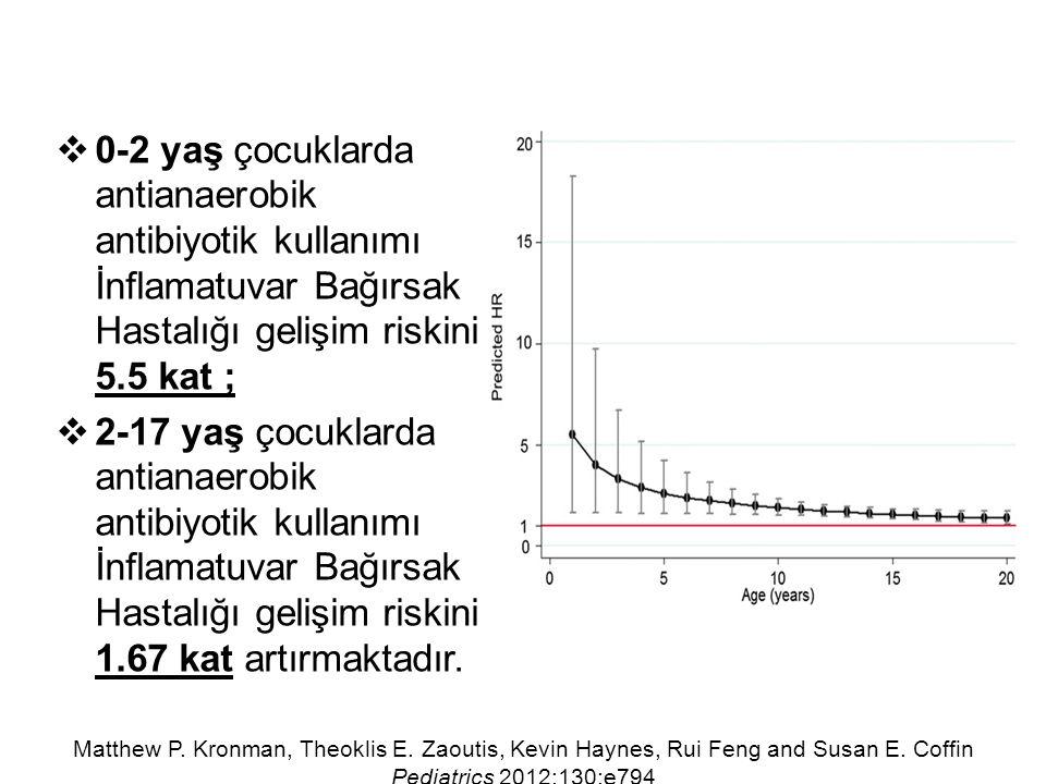  0-2 yaş çocuklarda antianaerobik antibiyotik kullanımı İnflamatuvar Bağırsak Hastalığı gelişim riskini 5.5 kat ;  2-17 yaş çocuklarda antianaerobik