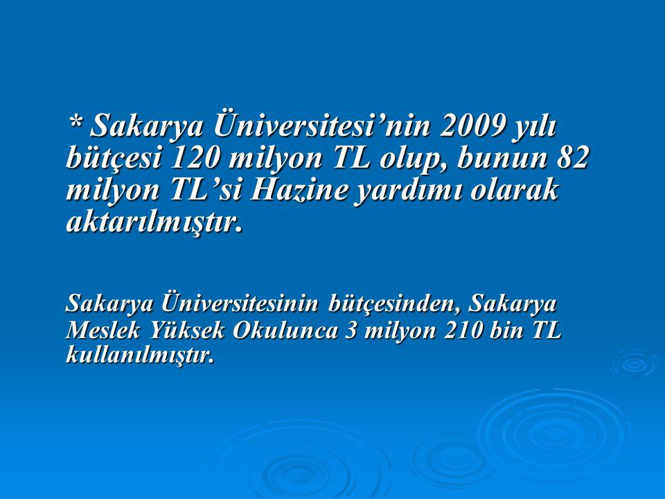 * Sakarya Üniversitesi'nin 2009 yılı bütçesi 120 milyon TL olup, bunun 82 milyon TL'si Hazine yardımı olarak aktarılmıştır. Sakarya Üniversitesinin bü