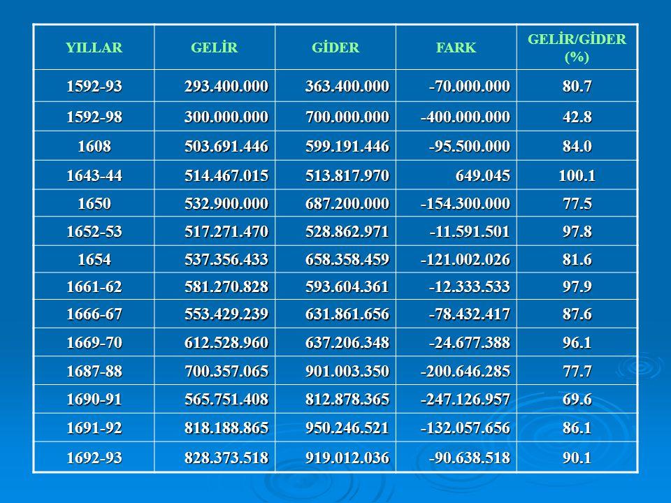 YILLARGELİRGİDERFARK GELİR/GİDER (%) 1592-93293.400.000363.400.000-70.000.00080.7 1592-98300.000.000700.000.000-400.000.00042.8 1608503.691.446599.191
