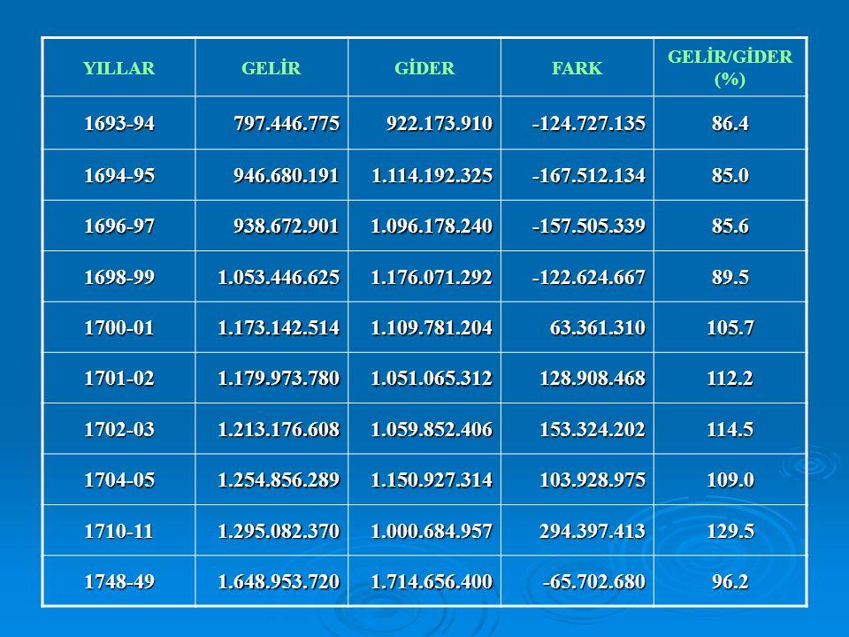 YILLARGELİRGİDERFARK GELİR/GİDER (%) 1693-94797.446.775922.173.910-124.727.13586.4 1694-95946.680.1911.114.192.325-167.512.13485.0 1696-97938.672.9011