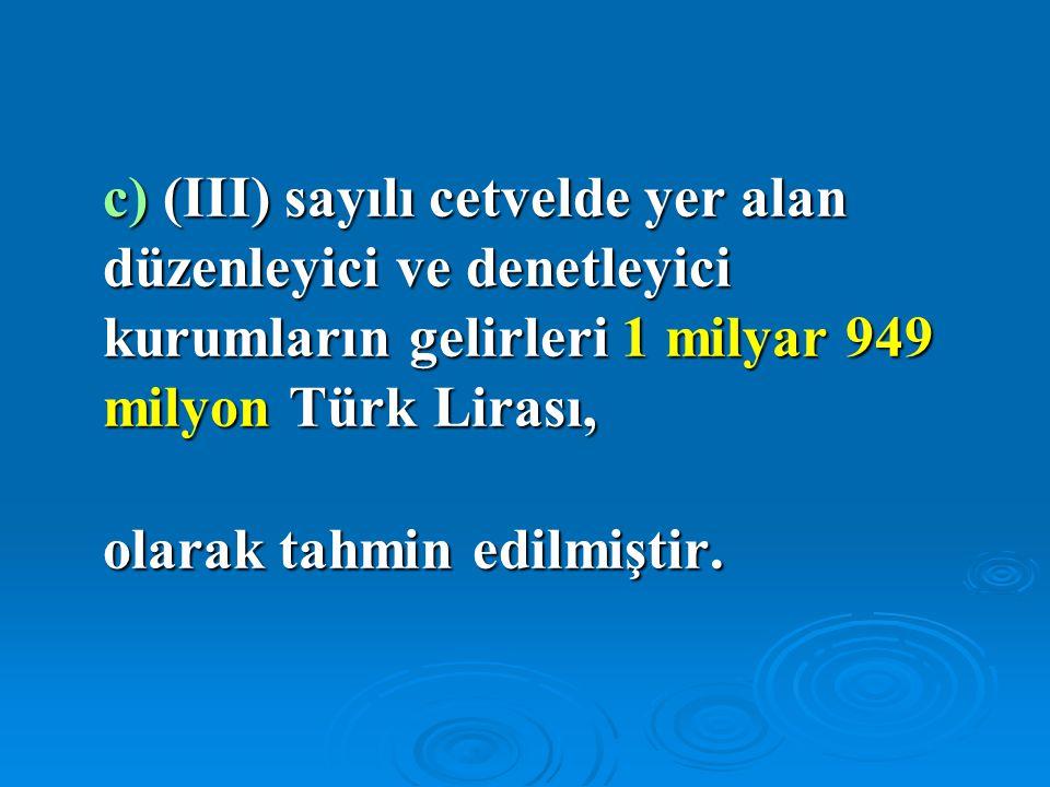 c) (III) sayılı cetvelde yer alan düzenleyici ve denetleyici kurumların gelirleri 1 milyar 949 milyon Türk Lirası, olarak tahmin edilmiştir.