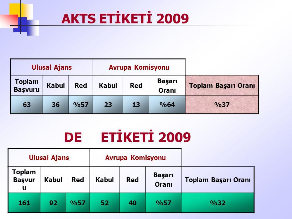 AKTS ETİKETİ 2009 Ulusal AjansAvrupa Komisyonu Toplam Başvuru KabulRedKabulRed Başarı Oranı Toplam Başarı Oranı 6336%572313%64%37 Ulusal AjansAvrupa Komisyonu Toplam Başvur u KabulRedKabulRed Başarı Oranı Toplam Başarı Oranı 16192%575240%57%32 DE ETİKETİ 2009