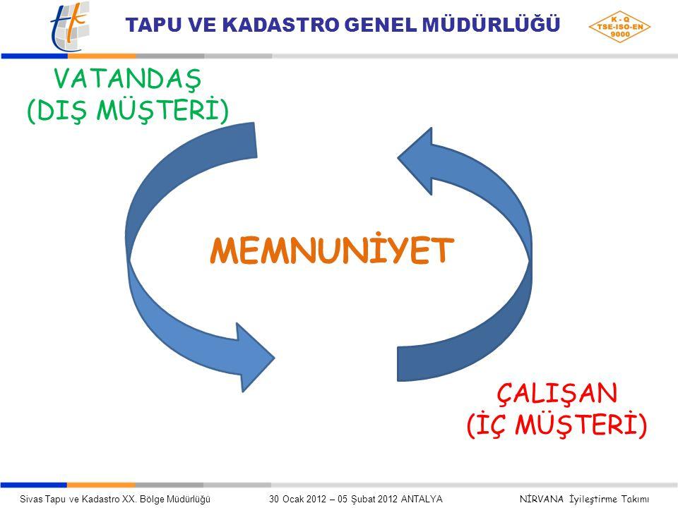 MEMNUNİYET VATANDAŞ (DIŞ MÜŞTERİ) ÇALIŞAN (İÇ MÜŞTERİ) Sivas Tapu ve Kadastro XX.