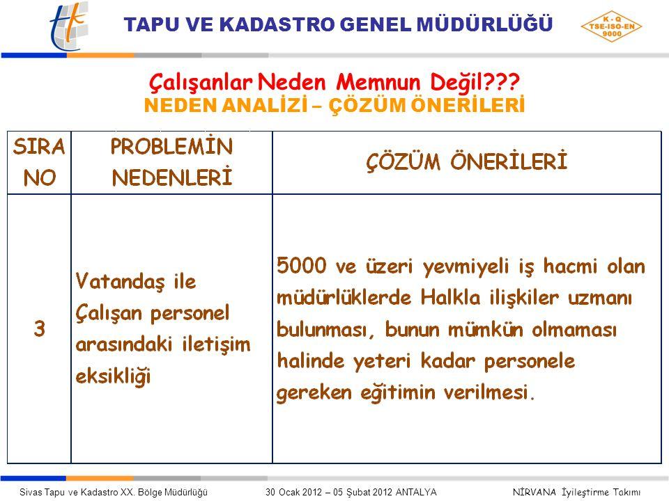 Çalışanlar Neden Memnun Değil??.NEDEN ANALİZİ – ÇÖZÜM ÖNERİLERİ Sivas Tapu ve Kadastro XX.