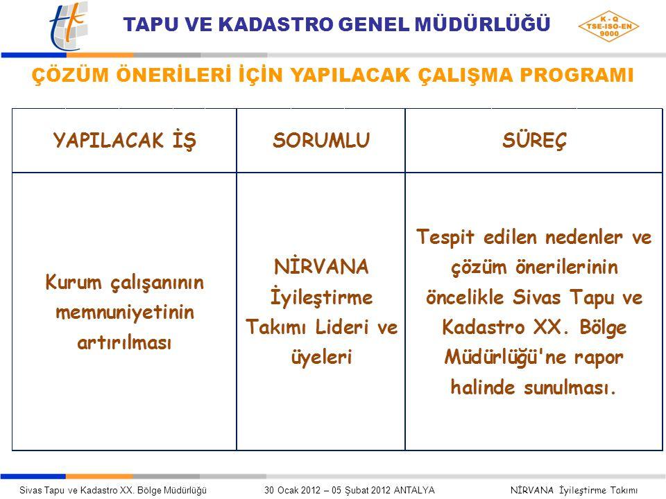 ÇÖZÜM ÖNERİLERİ İÇİN YAPILACAK ÇALIŞMA PROGRAMI Sivas Tapu ve Kadastro XX.