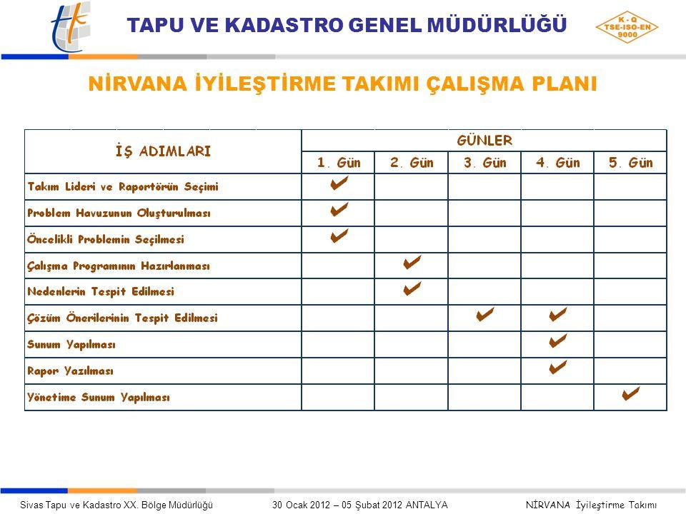 NİRVANA İYİLEŞTİRME TAKIMI ÇALIŞMA PLANI Sivas Tapu ve Kadastro XX.