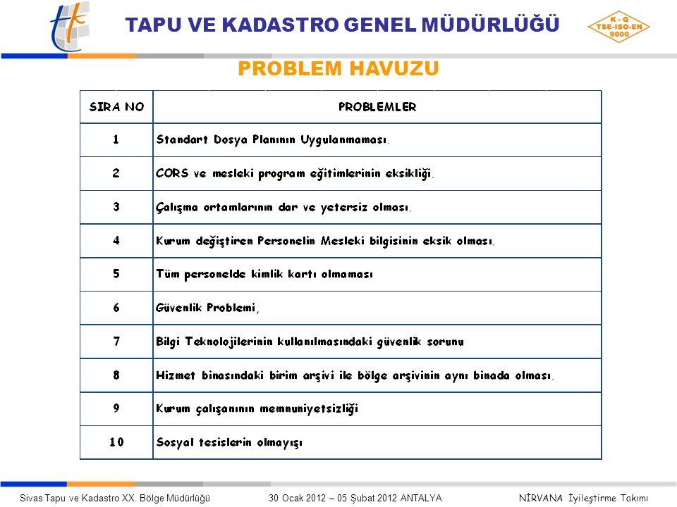 PROBLEM HAVUZU Sivas Tapu ve Kadastro XX.