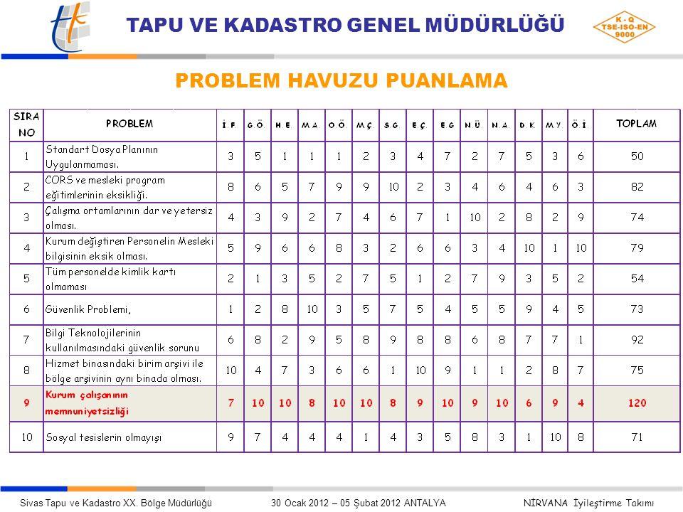 PROBLEM HAVUZU PUANLAMA Sivas Tapu ve Kadastro XX.