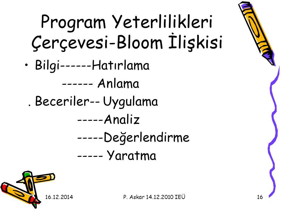Program Yeterlilikleri Çerçevesi-Bloom İlişkisi Bilgi------Hatırlama ------ Anlama.