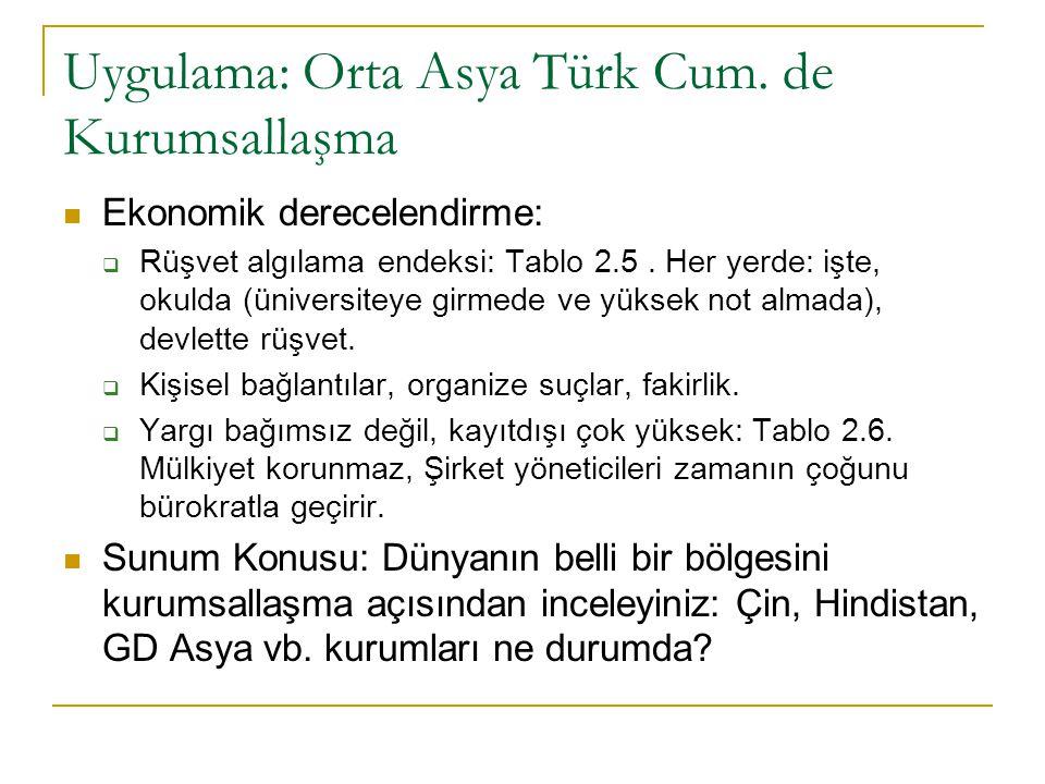 Uygulama: Orta Asya Türk Cum. de Kurumsallaşma Ekonomik derecelendirme:  Rüşvet algılama endeksi: Tablo 2.5. Her yerde: işte, okulda (üniversiteye gi