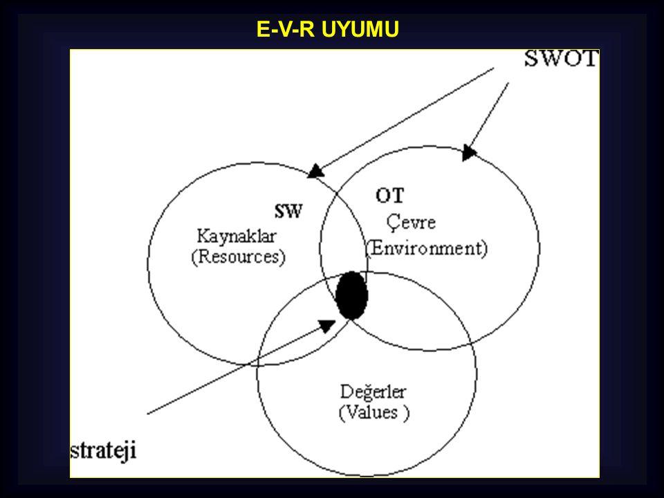 STRATEJİK PLANLAMANIN ADIMLARI  İşin Açık Tanımı Yapılmalı  Çevre Faktörlerinin Analizi Yapılmalı  Kurumun Güçlü ve Zayıf Yanları Belirlenmeli  Rakiplerin Analizi Yapılmalı  Kurumun Amaç ve Hedefleri Belirlenmeli  Uygun Stratejiler Tayin Edilmeli  Stratejik Plan Harekete Geçirilmeli  Planın Uygulanması Kontrol Edilmeli