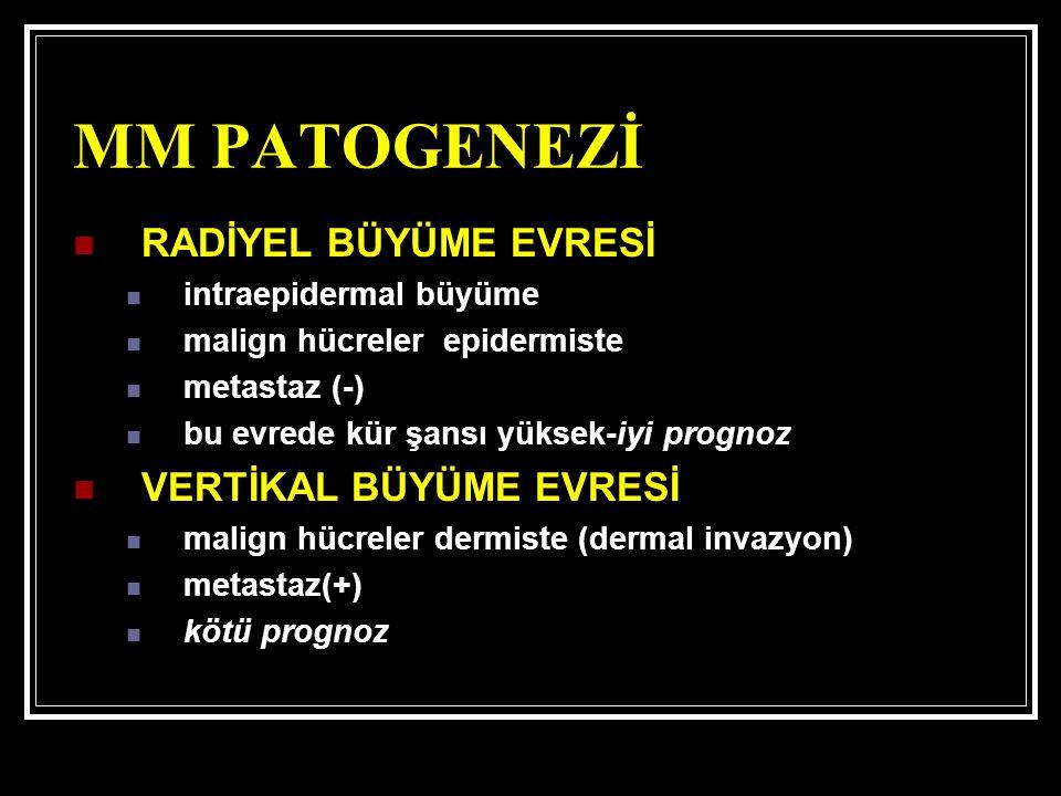 MM PATOGENEZİ RADİYEL BÜYÜME EVRESİ intraepidermal büyüme malign hücreler epidermiste metastaz (-) bu evrede kür şansı yüksek-iyi prognoz VERTİKAL BÜYÜME EVRESİ malign hücreler dermiste (dermal invazyon) metastaz(+) kötü prognoz