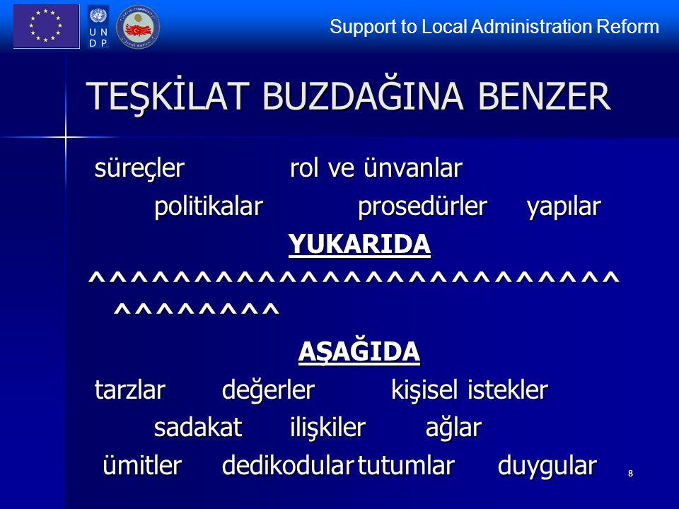 Support to Local Administration Reform 8 TEŞKİLAT BUZDAĞINA BENZER süreçlerrol ve ünvanlar süreçlerrol ve ünvanlar politikalarprosedürler yapılar YUKA