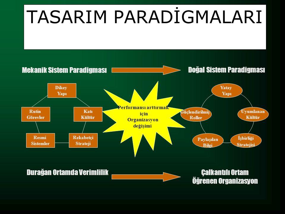 TASARIM PARADİGMALARI Dikey Yapı Rutin Görevler Katı Kültür Rekabetçi Strateji Resmi Sistemler Yatay Yapı Uyumlanan Kültür Güçlendirilmiş Roller İşbirliği Stratejisi Paylaşılan Bilgi Performansı arttırmak için Organizasyon değişimi Mekanik Sistem Paradigması Doğal Sistem Paradigması Durağan Ortamda VerimlilikÇalkantılı Ortam Öğrenen Organizasyon
