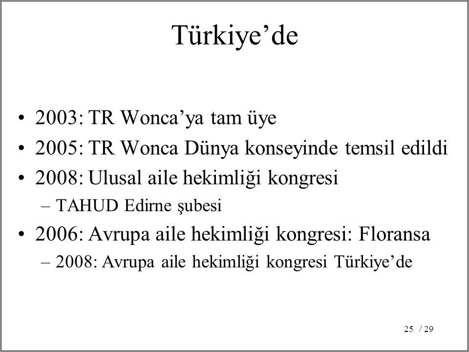/ 2925 Türkiye'de 2003: TR Wonca'ya tam üye 2005: TR Wonca Dünya konseyinde temsil edildi 2008: Ulusal aile hekimliği kongresi –TAHUD Edirne şubesi 2006: Avrupa aile hekimliği kongresi: Floransa –2008: Avrupa aile hekimliği kongresi Türkiye'de
