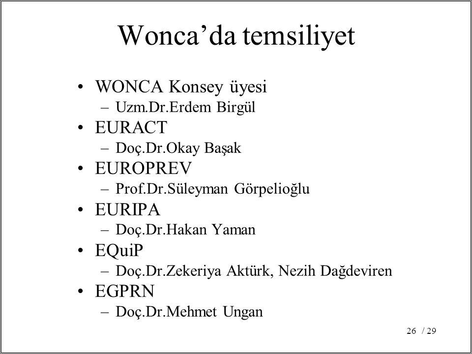 / 2926 Wonca'da temsiliyet WONCA Konsey üyesi –Uzm.Dr.Erdem Birgül EURACT –Doç.Dr.Okay Başak EUROPREV –Prof.Dr.Süleyman Görpelioğlu EURIPA –Doç.Dr.Hakan Yaman EQuiP –Doç.Dr.Zekeriya Aktürk, Nezih Dağdeviren EGPRN –Doç.Dr.Mehmet Ungan