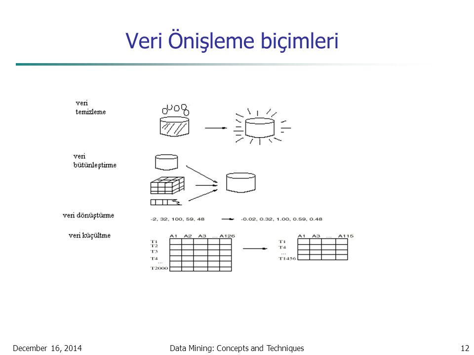 December 16, 2014Data Mining: Concepts and Techniques12 Veri Önişleme biçimleri