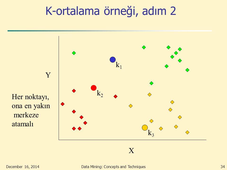 December 16, 2014Data Mining: Concepts and Techniques34 K-ortalama örneği, adım 2 k1k1 k2k2 k3k3 X Y Her noktayı, ona en yakın merkeze atamalı