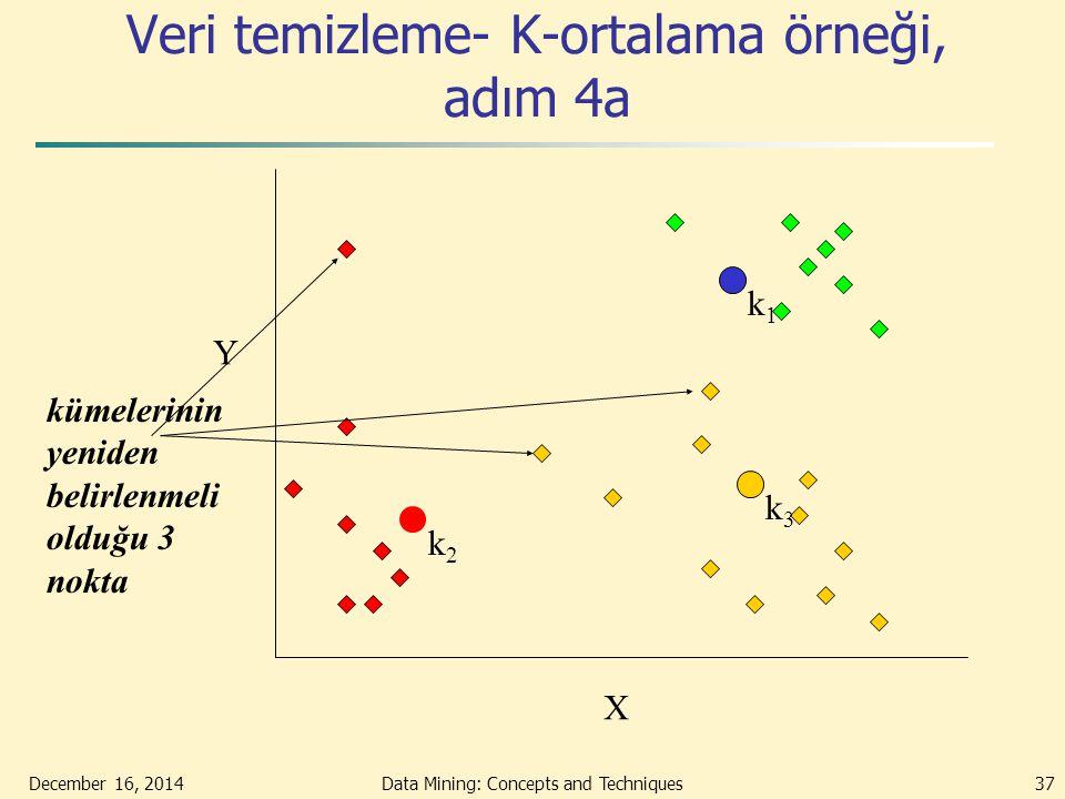 December 16, 2014Data Mining: Concepts and Techniques37 Veri temizleme- K-ortalama örneği, adım 4a X Y kümelerinin yeniden belirlenmeli olduğu 3 nokta