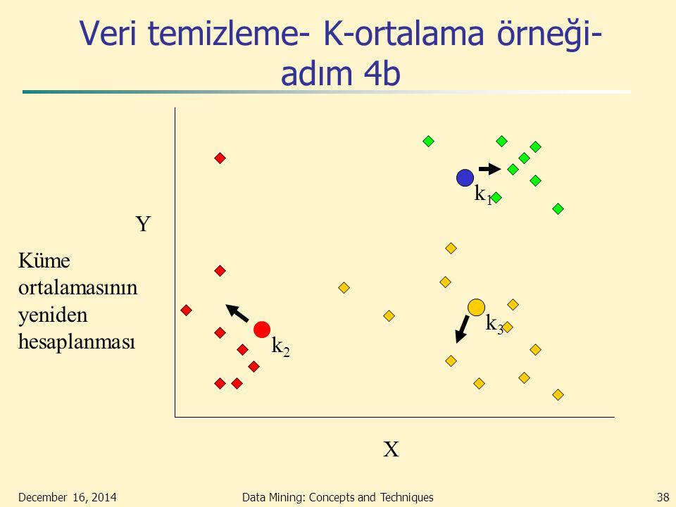 December 16, 2014Data Mining: Concepts and Techniques38 Veri temizleme- K-ortalama örneği- adım 4b X Y Küme ortalamasının yeniden hesaplanması k1k1 k3