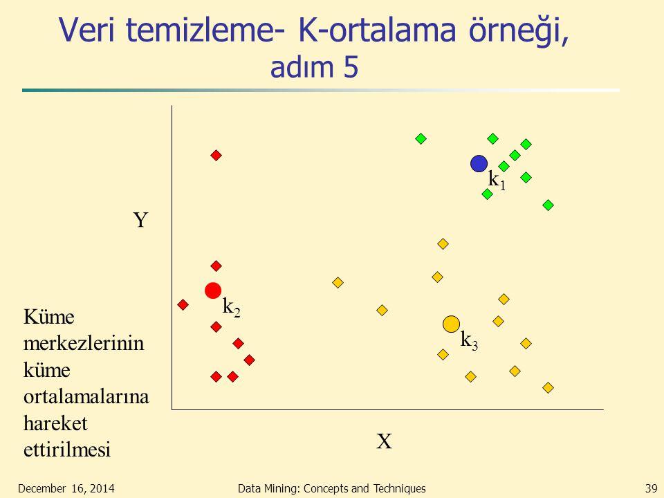 December 16, 2014Data Mining: Concepts and Techniques39 Veri temizleme- K-ortalama örneği, adım 5 X Y Küme merkezlerinin küme ortalamalarına hareket e