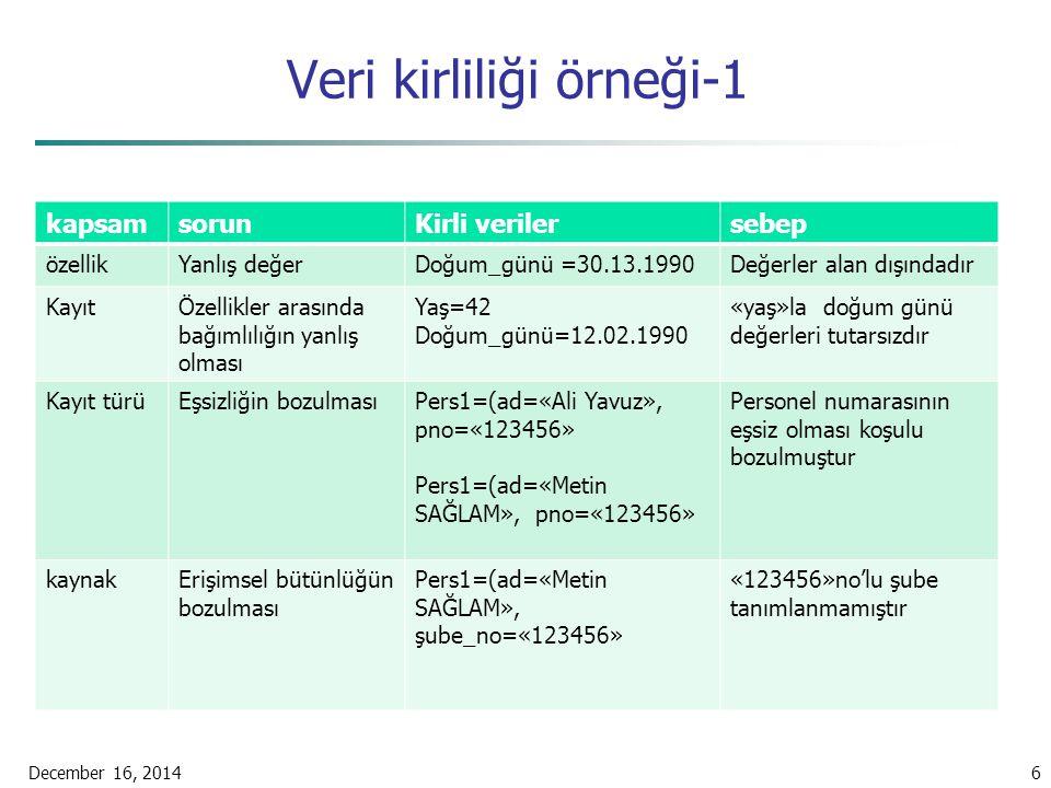 Veri kirliliği örneği-1 kapsamsorunKirli verilersebep özellikYanlış değerDoğum_günü =30.13.1990Değerler alan dışındadır KayıtÖzellikler arasında bağım