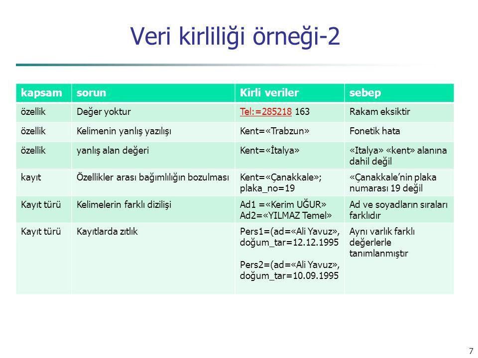 Veri kirliliği örneği-2 kapsamsorunKirli verilersebep özellikDeğer yokturTel:=285218Tel:=285218 163Rakam eksiktir özellikKelimenin yanlış yazılışıKent