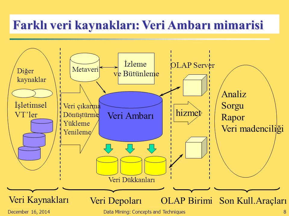 December 16, 2014Data Mining: Concepts and Techniques39 Veri temizleme- K-ortalama örneği, adım 5 X Y Küme merkezlerinin küme ortalamalarına hareket ettirilmesi k2k2 k1k1 k3k3