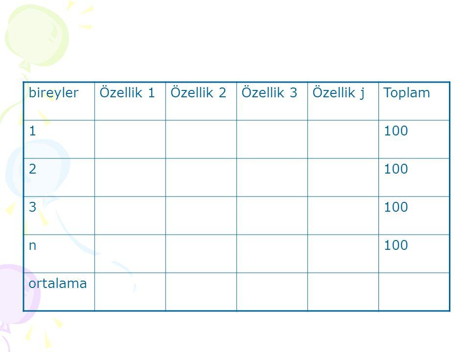 bireylerÖzellik 1Özellik 2Özellik 3Özellik jToplam 1100 2 3 n ortalama