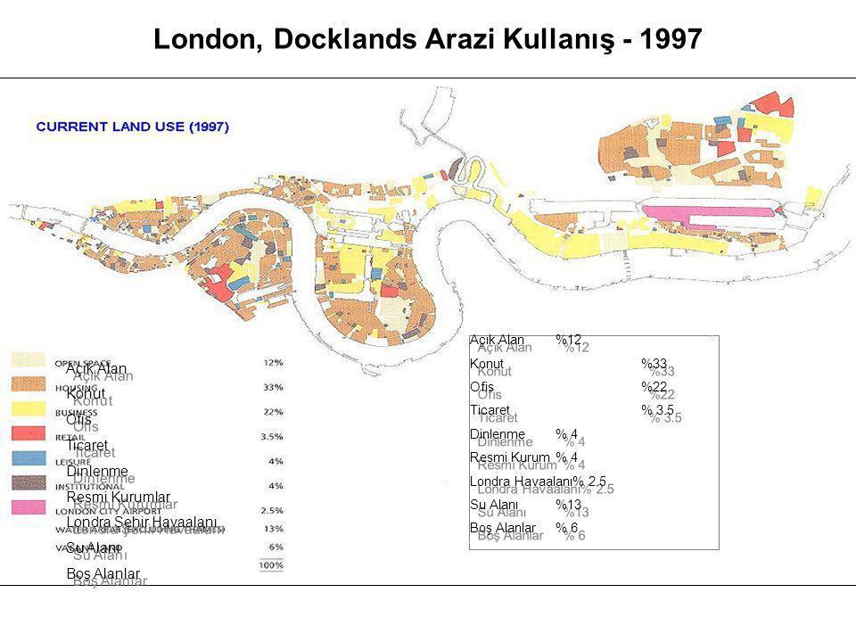 London, Docklands Arazi Kullanış - 1997 Açık Alan Konut Ofis Ticaret Dinlenme Resmi Kurumlar Londra Şehir Havaalanı Su Alanı Boş Alanlar Açık Alan Konut Ofis Ticaret Dinlenme Resmi Kurumlar Londra Şehir Havaalanı Su Alanı Boş Alanlar Açık Alan%12 Konut%33 Ofis%22 Ticaret% 3.5 Dinlenme% 4 Resmi Kurum% 4 Londra Havaalanı% 2.5 Su Alanı%13 Boş Alanlar% 6 Açık Alan%12 Konut%33 Ofis%22 Ticaret% 3.5 Dinlenme% 4 Resmi Kurum% 4 Londra Havaalanı% 2.5 Su Alanı%13 Boş Alanlar% 6