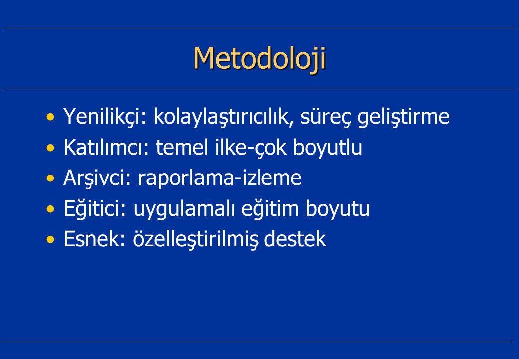Metodoloji Yenilikçi: kolaylaştırıcılık, süreç geliştirme Katılımcı: temel ilke-çok boyutlu Arşivci: raporlama-izleme Eğitici: uygulamalı eğitim boyutu Esnek: özelleştirilmiş destek