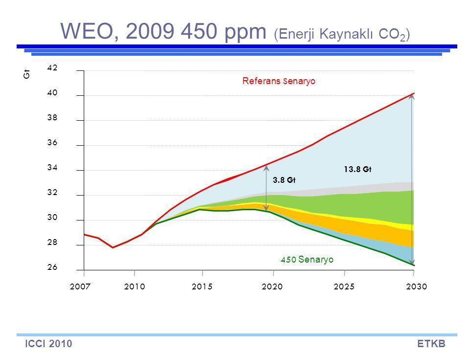 ICCI 2010ETKB WEO, 2009 450 ppm (Enerji Kaynaklı CO 2 ) 26 28 30 32 34 36 38 40 42 20072015202020252030 Gt 2010 3.8 Gt 13.8 Gt Referans S enaryo 450 Senaryo
